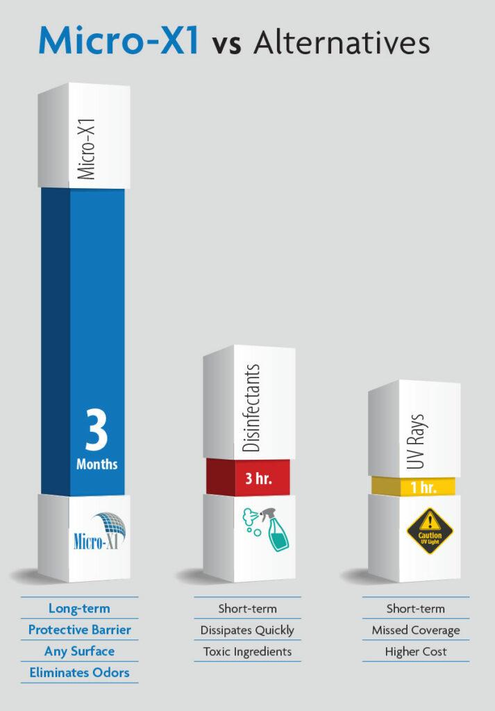 Micro compared with competitors