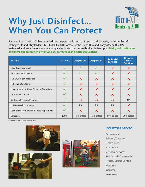 disinfection and surface protection chart