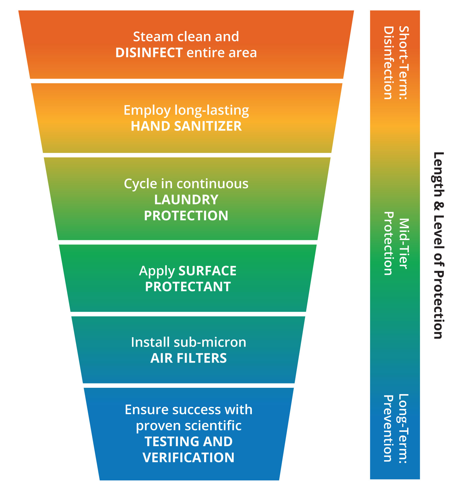 layered services infographic